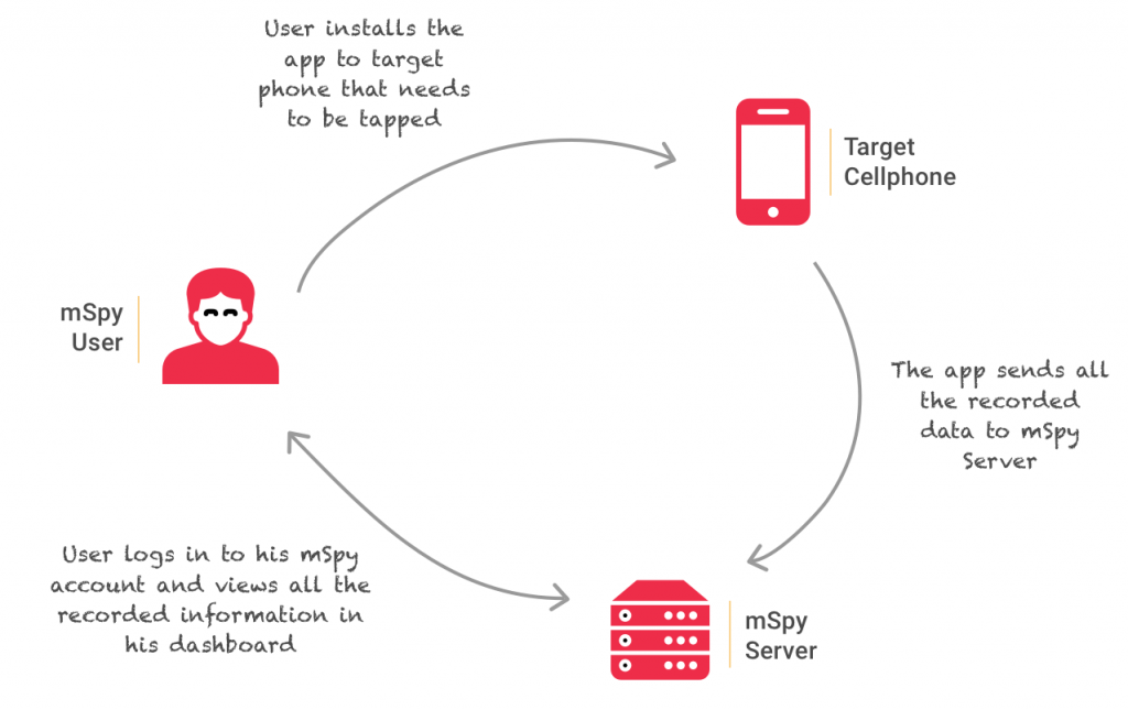 how spy apps work